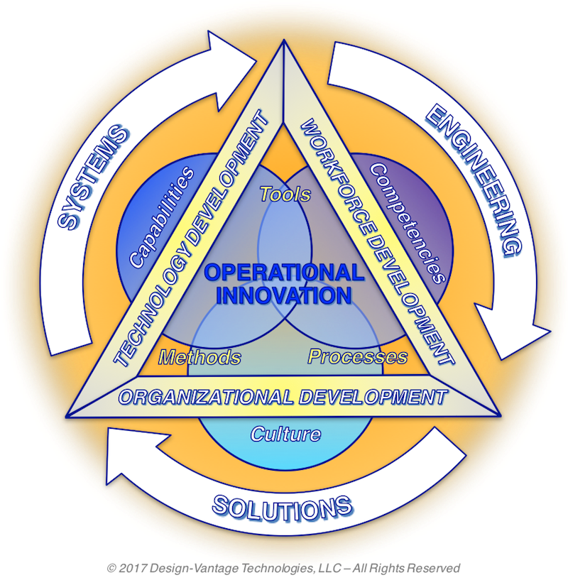 operational innovation systems engineering